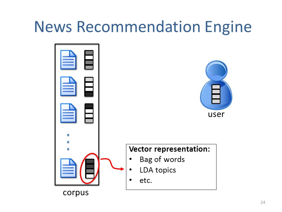 News Recommendation Engine corpus Vector representation: Bag of words LDA topics etc. user 24