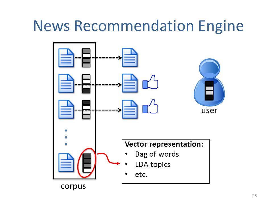 user News Recommendation Engine corpus Vector representation: Bag of words LDA topics etc. 26