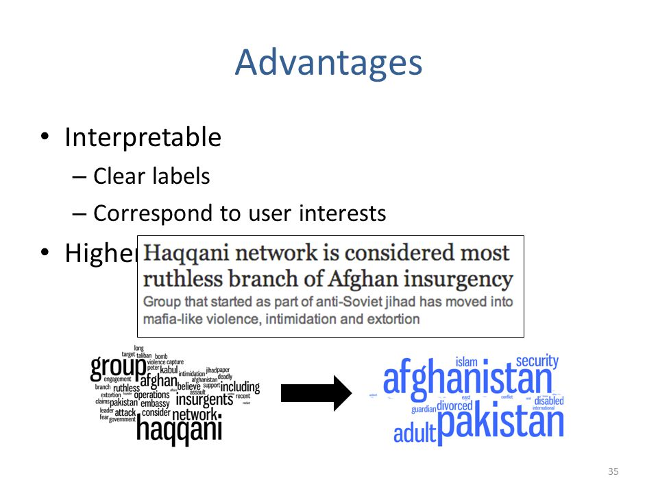 Advantages Interpretable – Clear labels – Correspond to user interests Higher-level than words 35