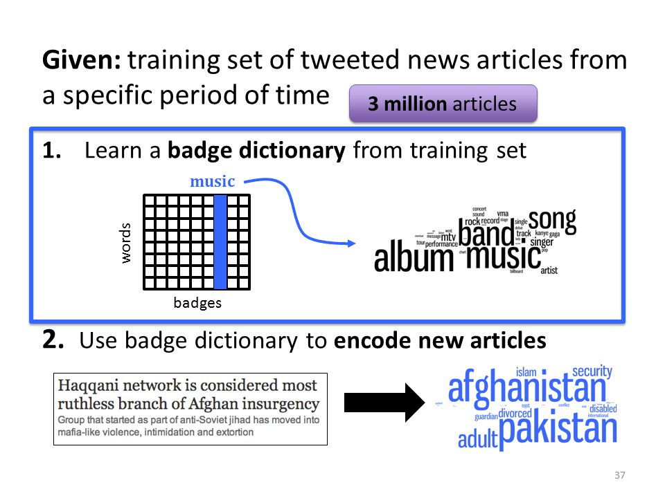 Given: training set of tweeted news articles from a specific period of time 1. Learn a badge dictionary from training set 2. Use badge dictionary to e