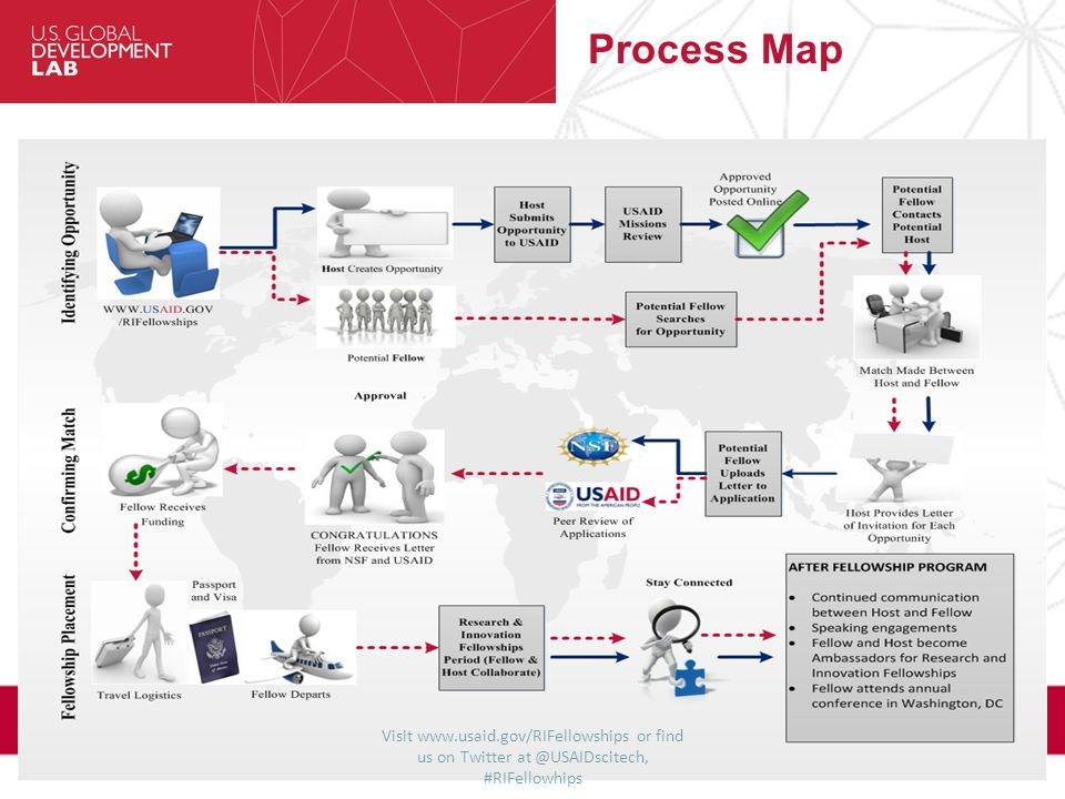 Visit www.usaid.gov/RIFellowships or find us on Twitter at @USAIDscitech, #RIFellowhips Process Map