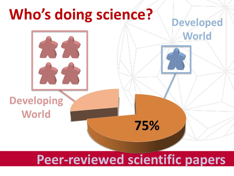 Who's doing science Peer-reviewed scientific papers Developing World Developed World 75%