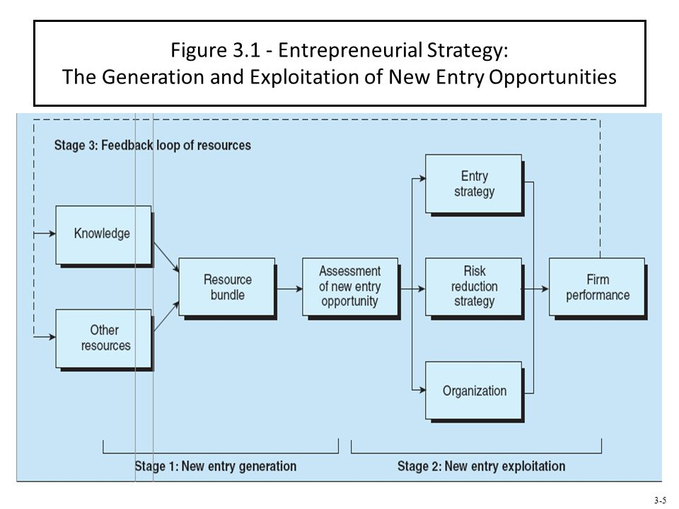 3-6 Generation of a New Entry Opportunity Resources Inputs into the production process Source of competitive advantage Basic building blocks to a firm's functioning Can be combined in different ways Provide capacity to achieve superior performance when they are: Valuable Rare Inimitable