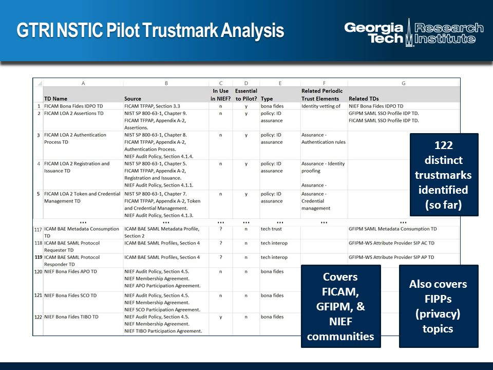 GTRI NSTIC Pilot Trustmark Analysis 122 distinct trustmarks identified (so far) Covers FICAM, GFIPM, & NIEF communities Also covers FIPPs (privacy) topics