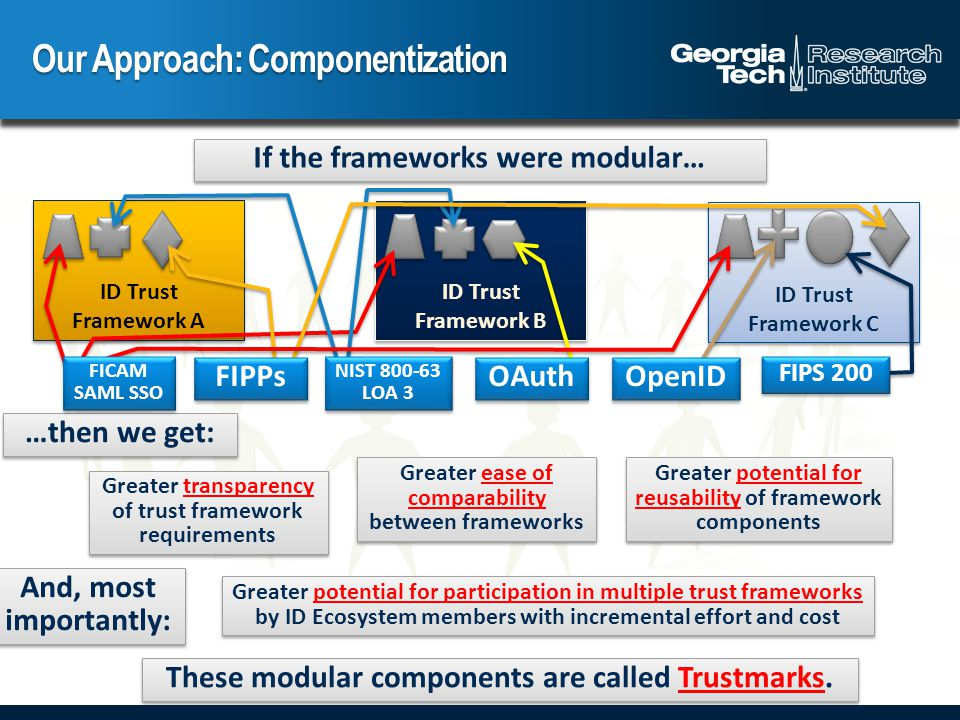 Our Approach: Componentization …then we get: If the frameworks were modular… Greater transparency of trust framework requirements Greater ease of comparability between frameworks Greater potential for reusability of framework components Greater potential for participation in multiple trust frameworks by ID Ecosystem members with incremental effort and cost And, most importantly: ID Trust Framework B ID Trust Framework A NIST 800-63 LOA 3 NIST 800-63 LOA 3 OAuth ID Trust Framework C FIPS 200 FICAM SAML SSO FIPPs OpenID These modular components are called Trustmarks.