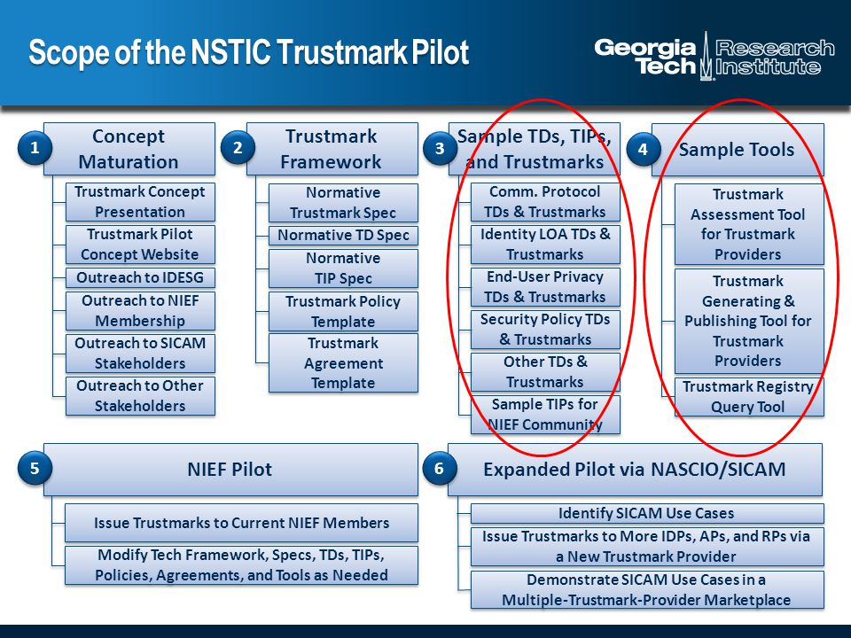 Scope of the NSTIC Trustmark Pilot Trustmark Framework Normative Trustmark Spec Normative TD Spec Normative TIP Spec Normative TIP Spec Trustmark Policy Template Trustmark Agreement Template NIEF Pilot Expanded Pilot via NASCIO/SICAM Concept Maturation Trustmark Concept Presentation Trustmark Pilot Concept Website Outreach to IDESG Outreach to NIEF Membership Outreach to SICAM Stakeholders Outreach to Other Stakeholders Sample TDs, TIPs, and Trustmarks Comm.