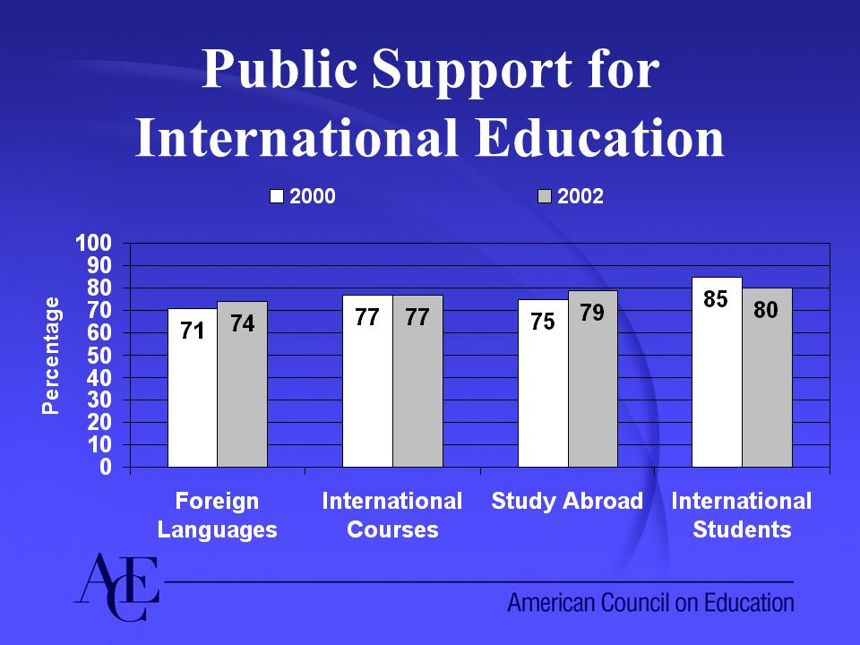 Public Support for International Education
