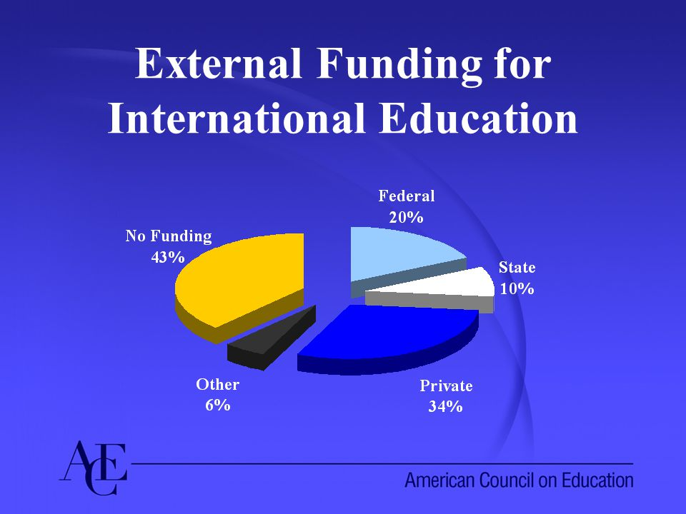 External Funding for International Education