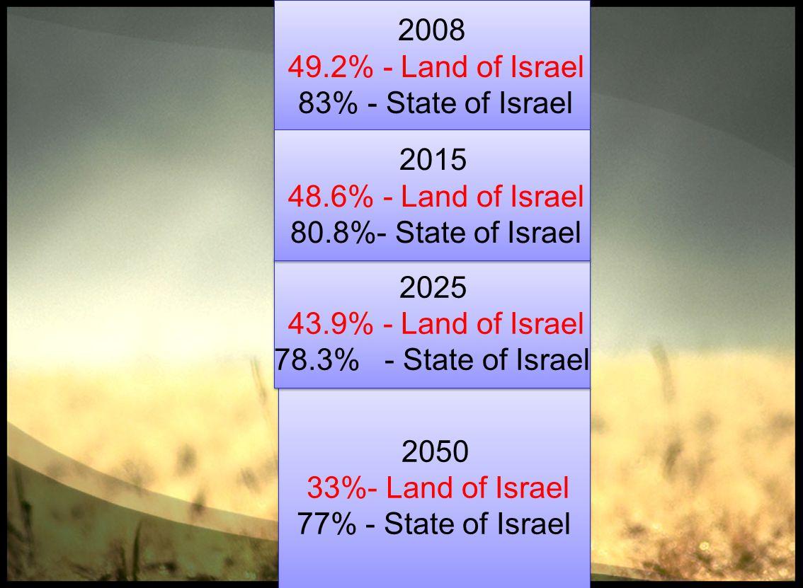 2050 33% - Land of Israel 77% - State of Israel 2050 33% - Land of Israel 77% - State of Israel 2008 49.2% - Land of Israel 83% - State of Israel 2008 49.2% - Land of Israel 83% - State of Israel 2025 43.9% - Land of Israel 78.3% - State of Israel 2025 43.9% - Land of Israel 78.3% - State of Israel 2015 48.6% - Land of Israel 80.8% - State of Israel 2015 48.6% - Land of Israel 80.8% - State of Israel