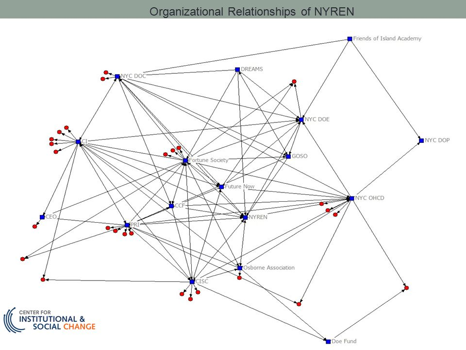 Organizational Relationships of NYREN