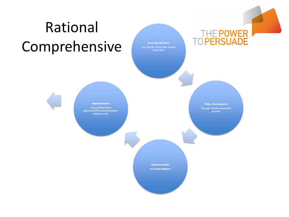Rational comprehensive Formal structure (authority legitimacy) Rational Evidence based 'Definitive' Comprehensive Entering requires research, evidenced based, logic, structured etc.