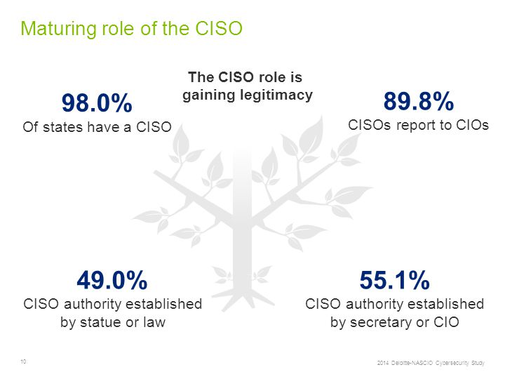 10 Maturing role of the CISO 98.0% Of states have a CISO 49.0% CISO authority established by statue or law 89.8% CISOs report to CIOs 55.1% CISO authority established by secretary or CIO The CISO role is gaining legitimacy 2014 Deloitte-NASCIO Cybersecurity Study