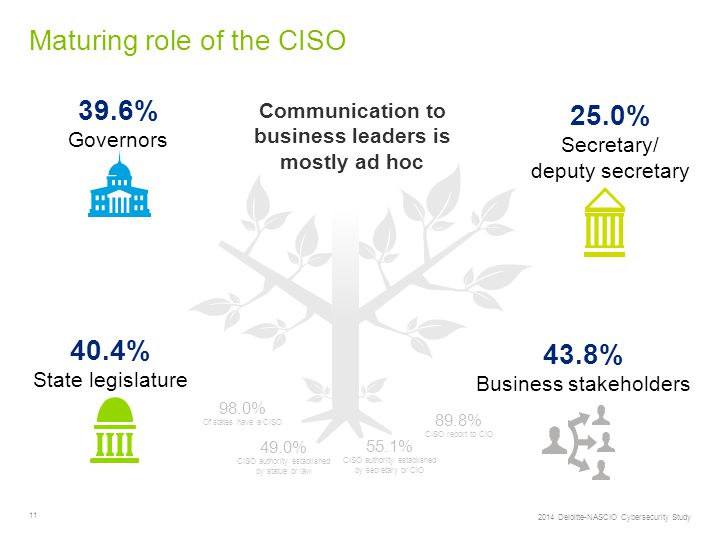 11 Maturing role of the CISO 43.8% Business stakeholders 40.4% State legislature 39.6% Governors 25.0% Secretary/ deputy secretary 98.0% Of states have a CISO 49.0% CISO authority established by statue or law 89.8% CISO report to CIO 55.1% CISO authority established by secretary or CIO Communication to business leaders is mostly ad hoc 2014 Deloitte-NASCIO Cybersecurity Study