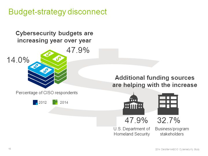 15 Budget-strategy disconnect 2014 Deloitte-NASCIO Cybersecurity Study Cybersecurity budgets are increasing year over year 47.9% 14.0% Percentage of CISO respondents 20122014 Additional funding sources are helping with the increase 47.9%32.7% U.S.