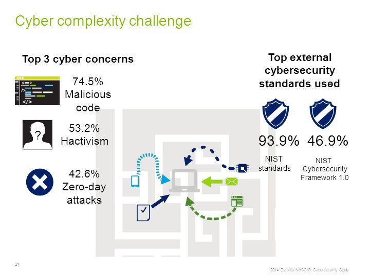 21 Cyber complexity challenge 2014 Deloitte-NASCIO Cybersecurity Study .