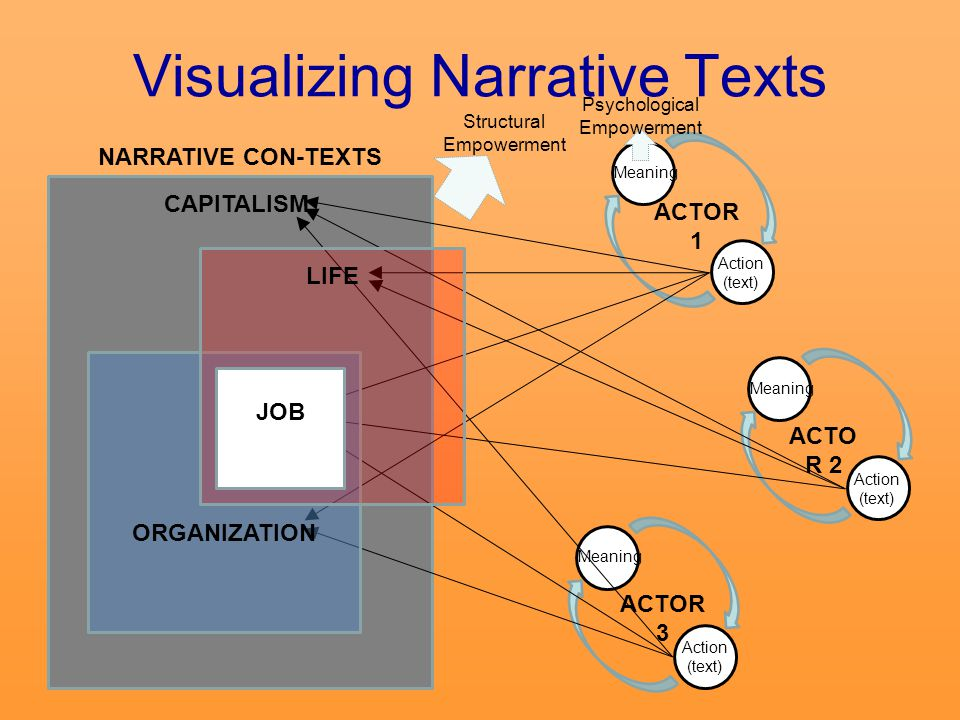 Visualizing Narrative Texts Meaning Action (text) ACTOR 1 Meaning Action (text) ACTO R 2 Meaning Action (text) ACTOR 3 CAPITALISM NARRATIVE CON-TEXTS ORGANIZATION LIFE JOB Psychological Empowerment Structural Empowerment