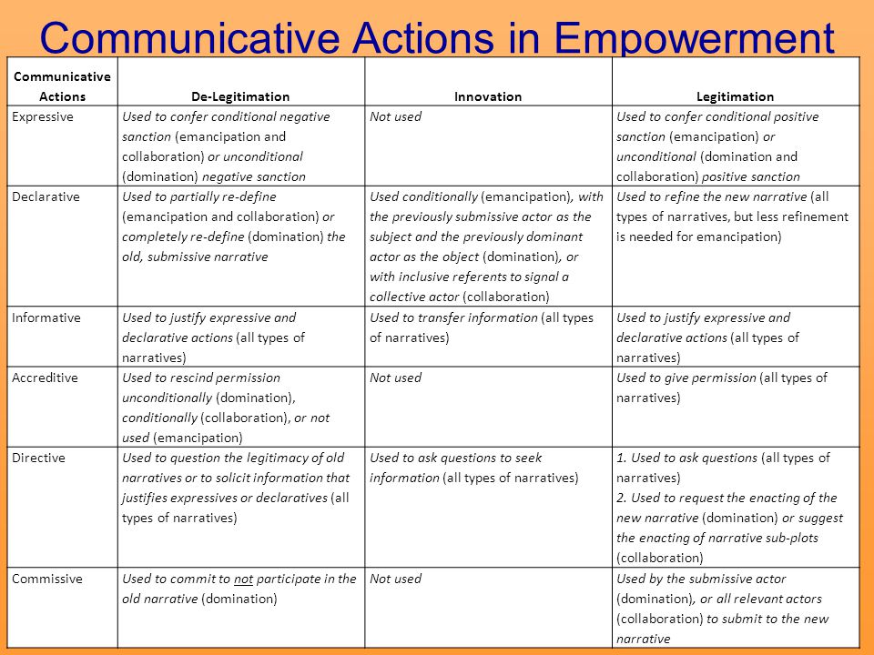 Communicative Actions in Empowerment Communicative ActionsDe-LegitimationInnovationLegitimation Expressive Used to confer conditional negative sanction (emancipation and collaboration) or unconditional (domination) negative sanction Not used Used to confer conditional positive sanction (emancipation) or unconditional (domination and collaboration) positive sanction Declarative Used to partially re-define (emancipation and collaboration) or completely re-define (domination) the old, submissive narrative Used conditionally (emancipation), with the previously submissive actor as the subject and the previously dominant actor as the object (domination), or with inclusive referents to signal a collective actor (collaboration) Used to refine the new narrative (all types of narratives, but less refinement is needed for emancipation) Informative Used to justify expressive and declarative actions (all types of narratives) Used to transfer information (all types of narratives) Used to justify expressive and declarative actions (all types of narratives) Accreditive Used to rescind permission unconditionally (domination), conditionally (collaboration), or not used (emancipation) Not used Used to give permission (all types of narratives) Directive Used to question the legitimacy of old narratives or to solicit information that justifies expressives or declaratives (all types of narratives) Used to ask questions to seek information (all types of narratives) 1.
