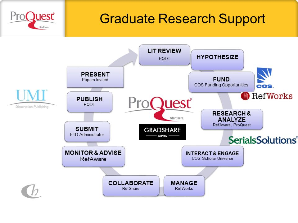 Graduate Research Support SUBMIT ETD Administrator HYPOTHESIZE