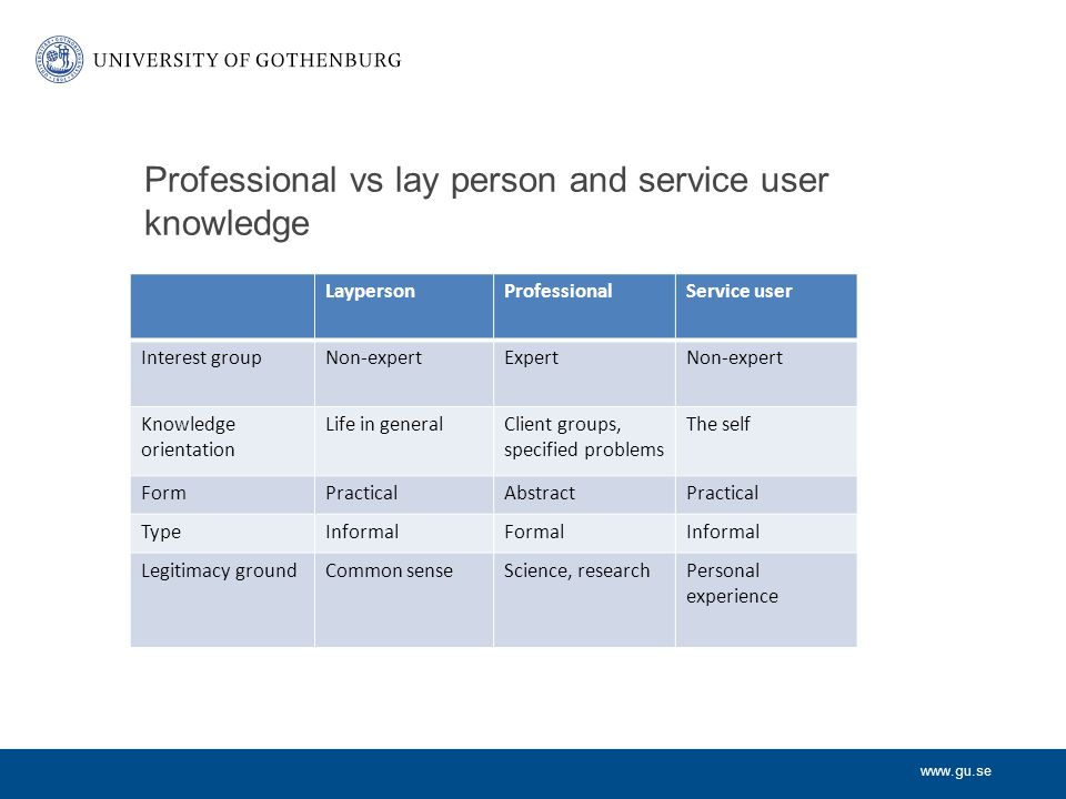 www.gu.se Professional vs lay person and service user knowledge LaypersonProfessionalService user Interest groupNon-expertExpertNon-expert Knowledge orientation Life in generalClient groups, specified problems The self FormPracticalAbstractPractical TypeInformalFormalInformal Legitimacy groundCommon senseScience, researchPersonal experience