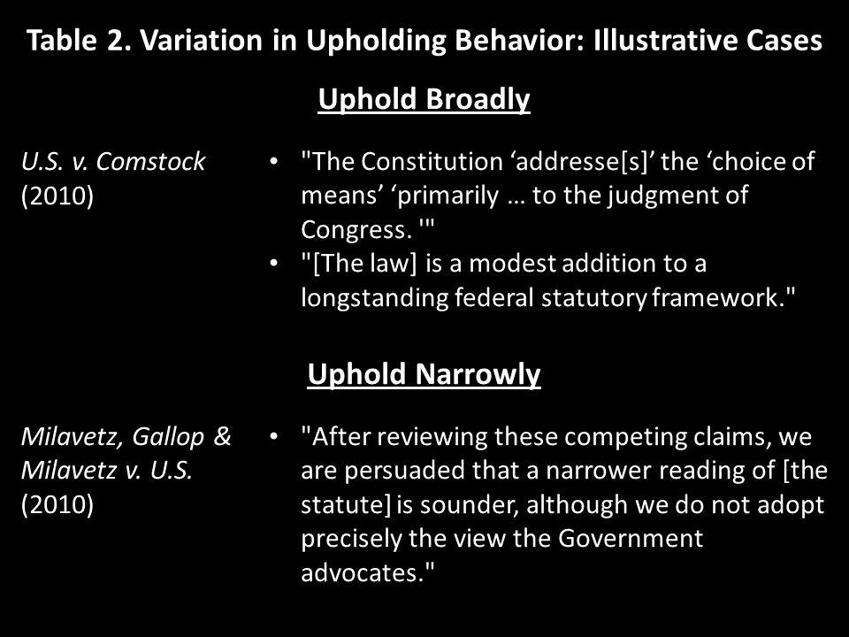 Table 2. Variation in Upholding Behavior: Illustrative Cases Uphold Broadly U.S.