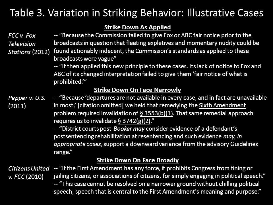 Table 3. Variation in Striking Behavior: Illustrative Cases Strike Down As Applied FCC v.