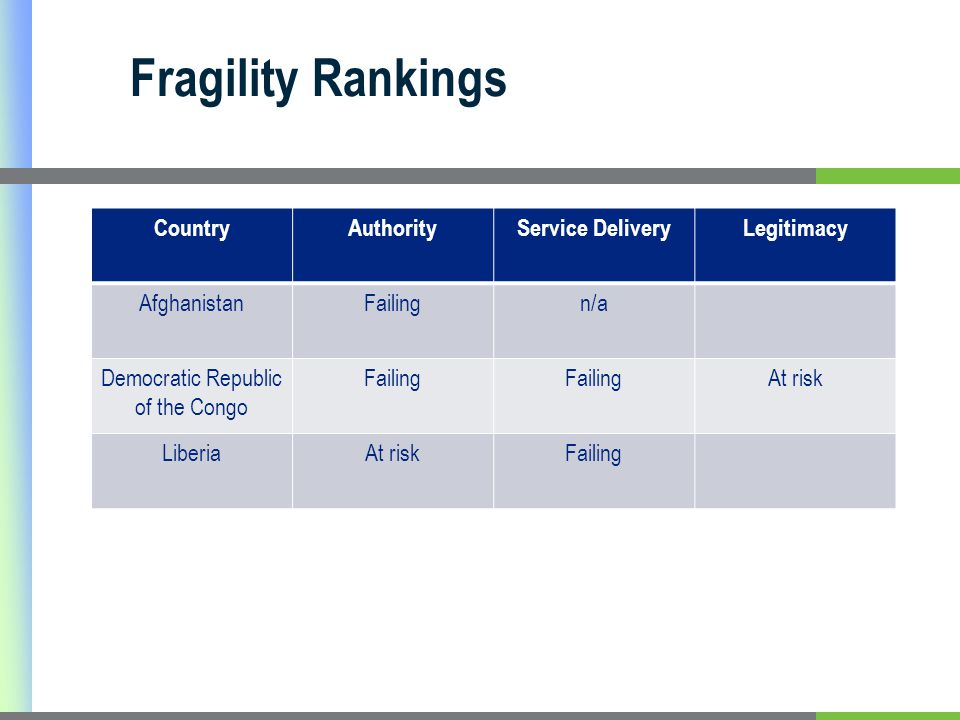 Fragility Rankings CountryAuthorityService DeliveryLegitimacy AfghanistanFailingn/a Democratic Republic of the Congo Failing At risk LiberiaAt riskFailing
