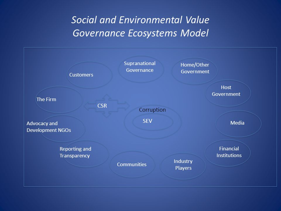 Social and Environmental Value Governance Ecosystems Model SEV CSR Home/Other Government Industry Players Communities The Firm Financial Institutions Host Government Media Reporting and Transparency Advocacy and Development NGOs Supranational Governance Corruption Customers