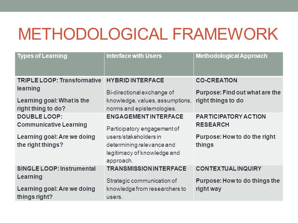METHODOLOGICAL FRAMEWORK Types of LearningInterface with UsersMethodological Approach TRIPLE LOOP: Transformative learning Learning goal: What is the right thing to do.
