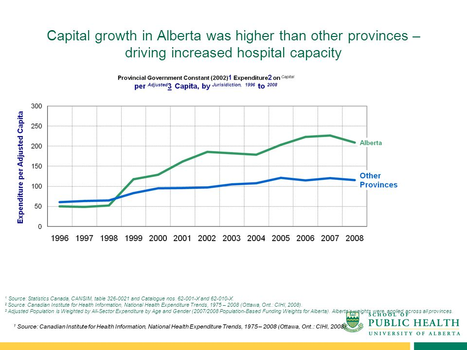 Capital growth in Alberta was higher than other provinces – driving increased hospital capacity 1 Source: Statistics Canada, CANSIM, table 326-0021 and Catalogue nos.