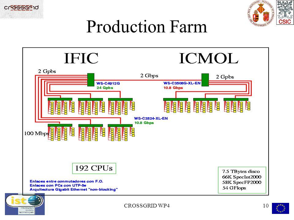 CROSSGRID WP410 Production Farm