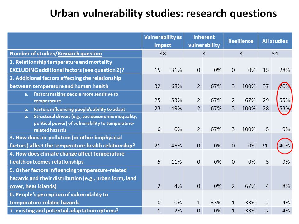 Urban vulnerability studies: research questions Vulnerability as impact Inherent vulnerability ResilienceAll studies Number of studies/Research question48 3354 1.