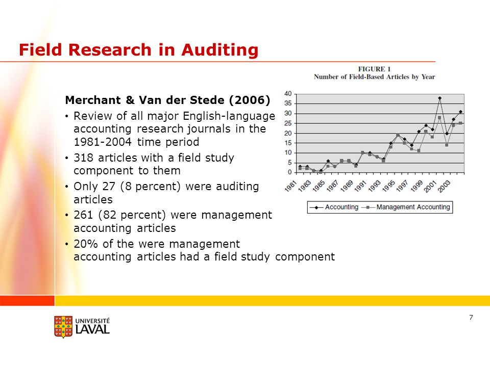 Field Research in Auditing Merchant & Van der Stede (2006) Review of all major English-language accounting research journals in the 1981-2004 time period 318 articles with a field study component to them Only 27 (8 percent) were auditing articles 261 (82 percent) were management accounting articles 20% of the were management accounting articles had a field study component 7