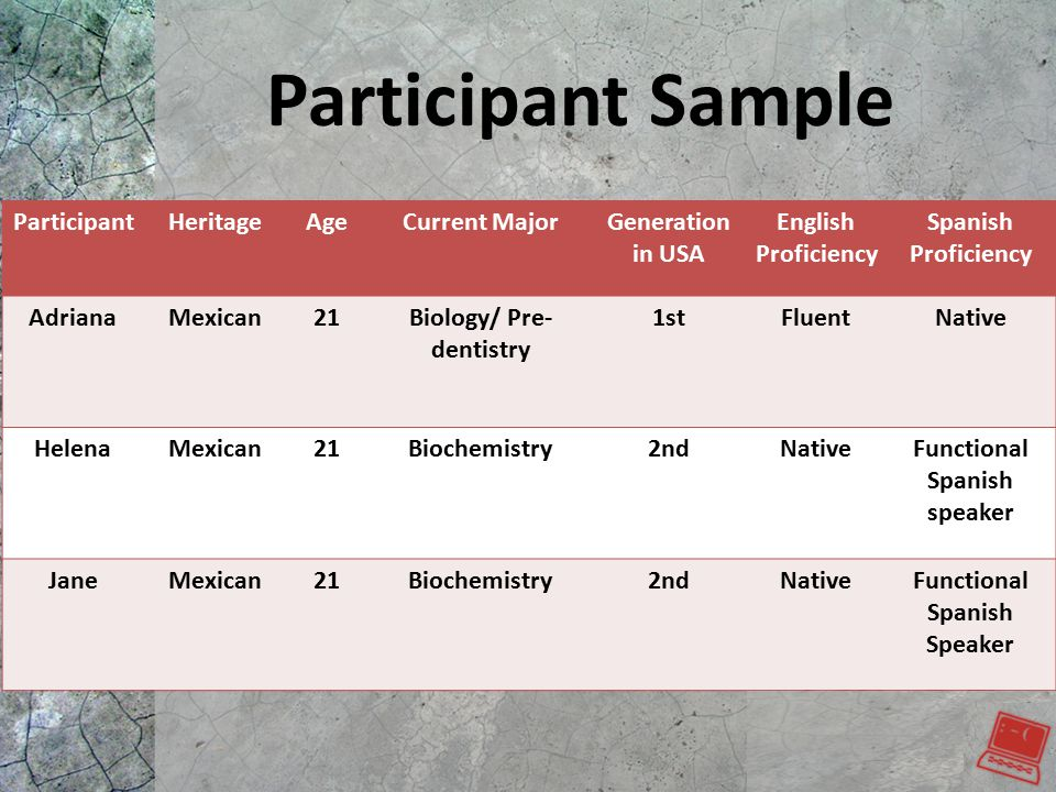 Participant Sample ParticipantHeritageAgeCurrent MajorGeneration in USA English Proficiency Spanish Proficiency AdrianaMexican21Biology/ Pre- dentistry 1stFluentNative HelenaMexican21Biochemistry2ndNativeFunctional Spanish speaker JaneMexican21Biochemistry2ndNativeFunctional Spanish Speaker