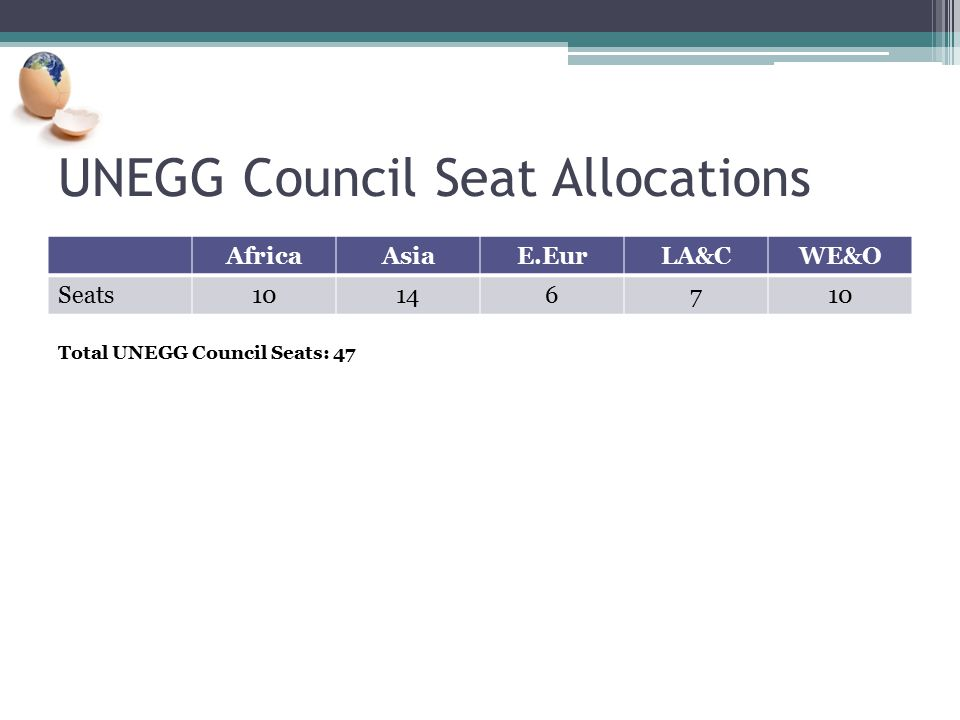 UNEGG Council Seat Allocations AfricaAsiaE.EurLA&CWE&O Seats10146710 Total UNEGG Council Seats: 47