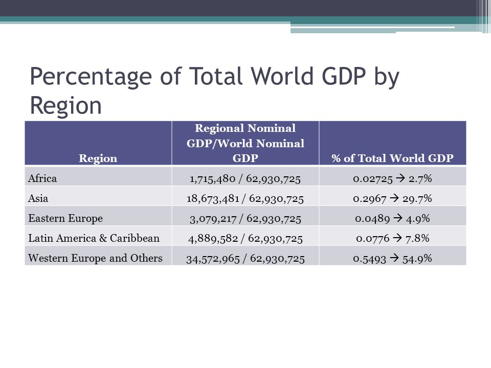 Percentage of Total World GDP by Region Region Regional Nominal GDP/World Nominal GDP% of Total World GDP Africa1,715,480 / 62,930,725 0.02725  2.7% Asia18,673,481 / 62,930,725 0.2967  29.7% Eastern Europe3,079,217 / 62,930,725 0.0489  4.9% Latin America & Caribbean4,889,582 / 62,930,725 0.0776  7.8% Western Europe and Others34,572,965 / 62,930,7250.5493  54.9%