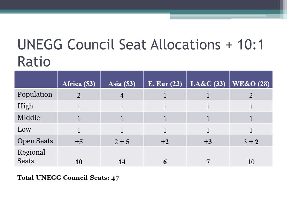 UNEGG Council Seat Allocations + 10:1 Ratio Africa (53)Asia (53)E.