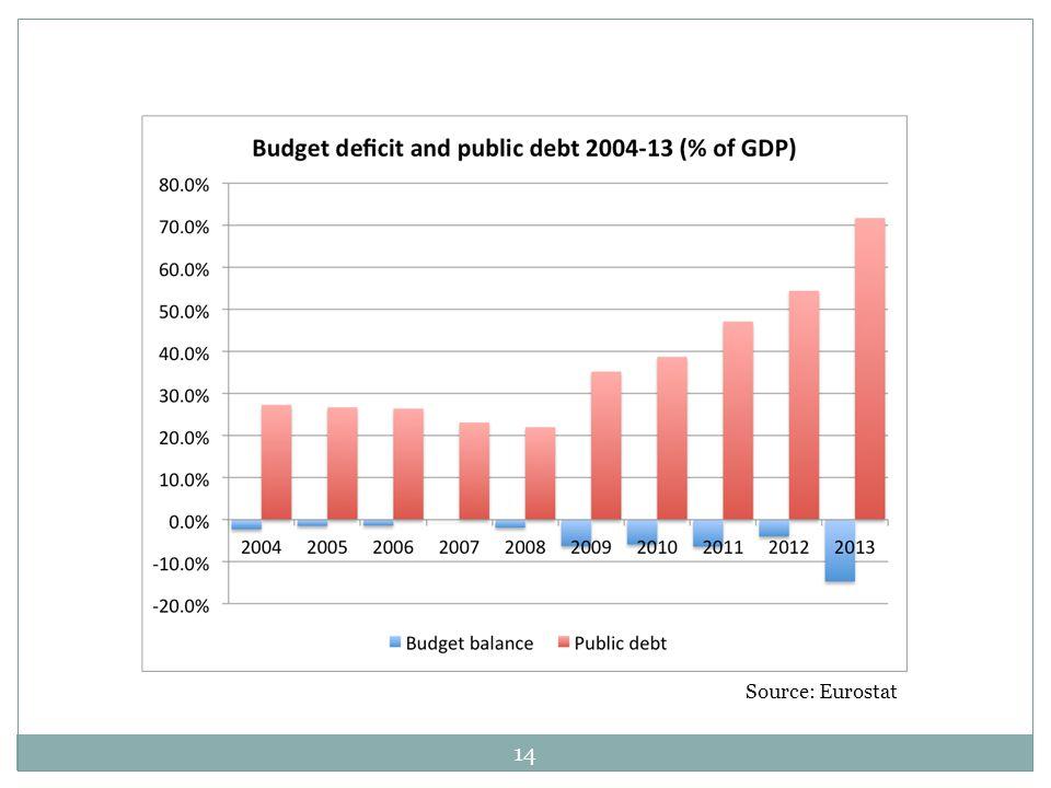 14 Source: Eurostat