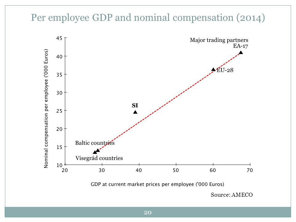 20 Source: AMECO Per employee GDP and nominal compensation (2014)
