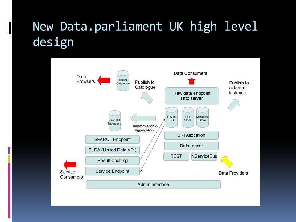 New Data.parliament UK high level design