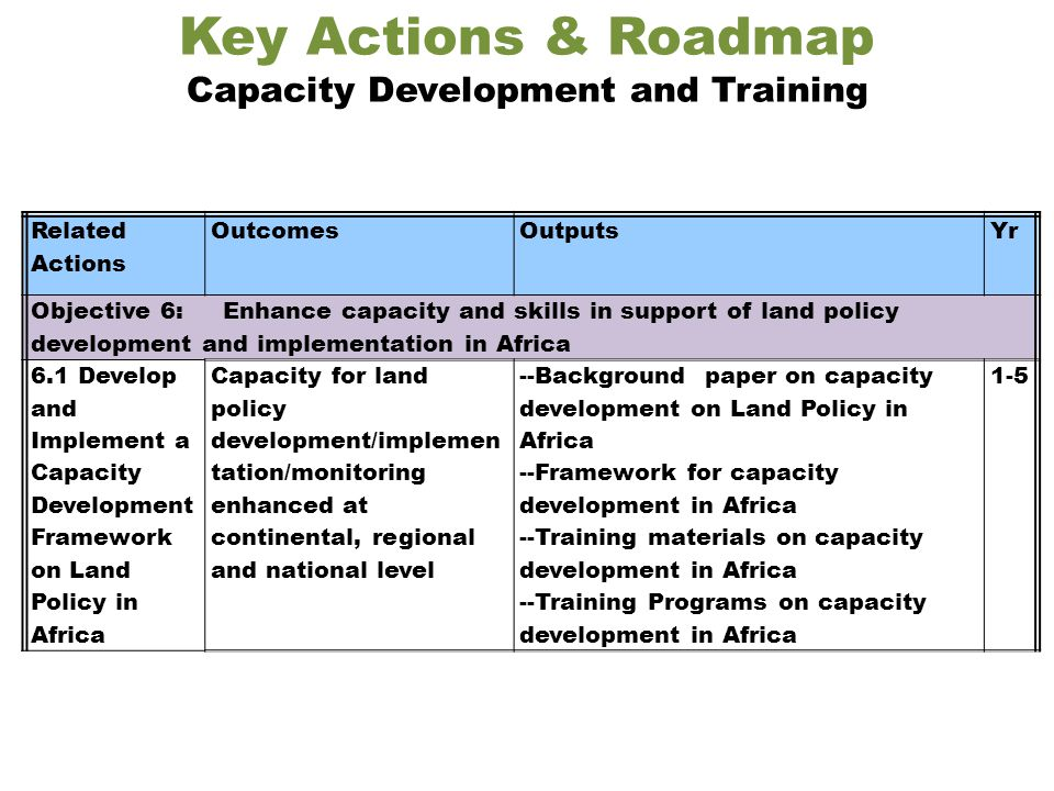 Key Actions & Roadmap Capacity Development and Training Related Actions OutcomesOutputsYr Objective 6: Enhance capacity and skills in support of land policy development and implementation in Africa 6.1 Develop and Implement a Capacity Development Framework on Land Policy in Africa Capacity for land policy development/implemen tation/monitoring enhanced at continental, regional and national level --Background paper on capacity development on Land Policy in Africa --Framework for capacity development in Africa --Training materials on capacity development in Africa --Training Programs on capacity development in Africa 1-5