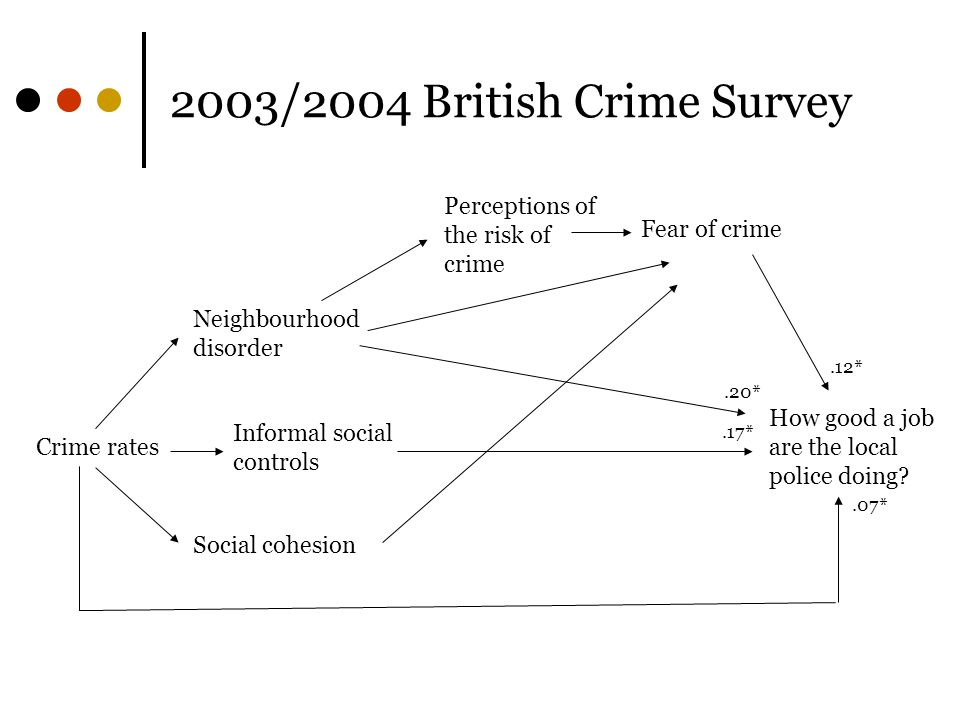 2003/2004 British Crime Survey How good a job are the local police doing.