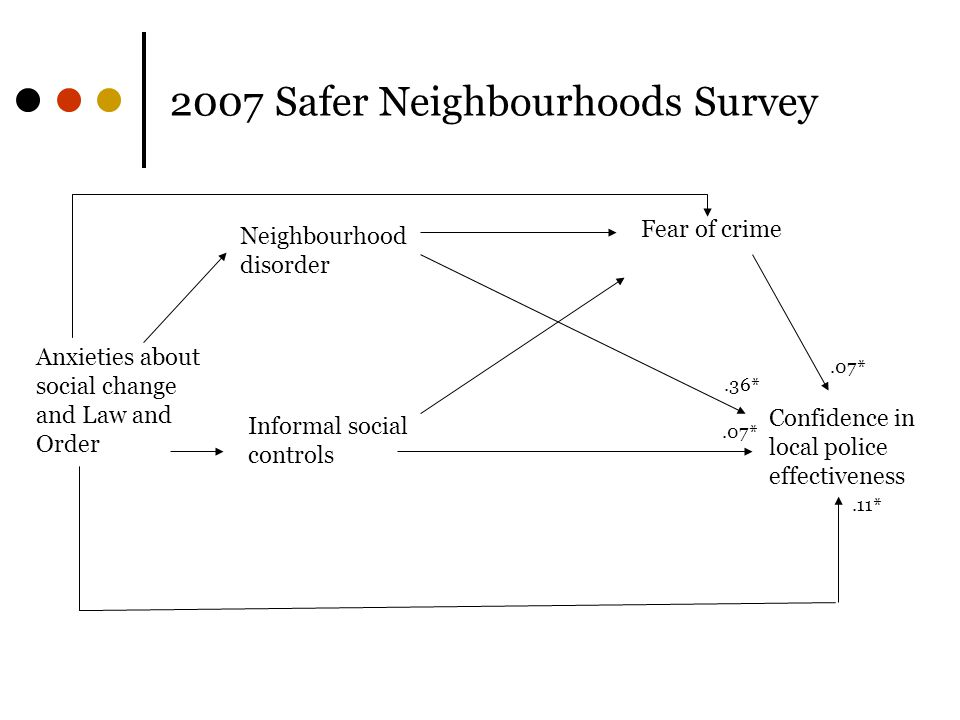 2007 Safer Neighbourhoods Survey Confidence in local police effectiveness Fear of crime Neighbourhood disorder Informal social controls Anxieties about social change and Law and Order.07*.36*.07*.11*