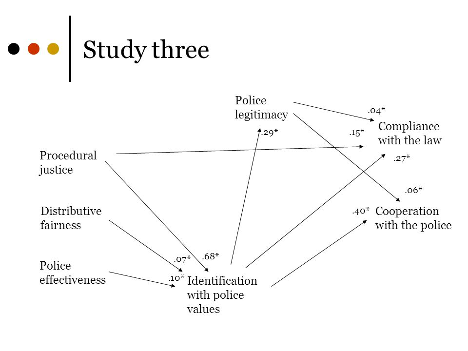 Study three Police legitimacy Procedural justice Distributive fairness Police effectiveness.06*.15*.40* Cooperation with the police Compliance with the law Identification with police values.27*.04*.29*.68*.07*.10*