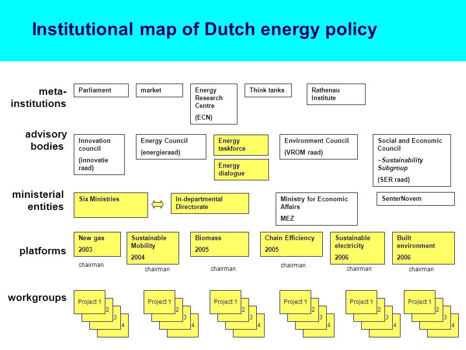 Institutional map of Dutch energy policy platforms ministerial entities workgroups advisory bodies meta- institutions Energy Council (energieraad) Environment Council (VROM raad) Social and Economic Council ~Sustainability Subgroup (SER raad) Ministry for Economic Affairs MEZ Innovation council (innovatie raad) ParliamentRathenau Institute marketEnergy Research Centre (ECN) Think tanks SenterNovem chairman Six Ministries Biomass 2005 Chain Efficiency 2005 Sustainable electricity 2006 New gas 2003 Sustainable Mobility 2004 In-departmental Directorate Project 4 Project 3 Project 2 Project 1 Project 4 Project 3 Project 2 Project 1 Project 4 Project 3 Project 2 Project 1 Project 4 Project 3 Project 2 Project 1 Project 4 Project 3 Project 2 Project 1 Energy taskforce Built environment 2006 Project 4 Project 3 Project 2 Project 1 Energy dialogue