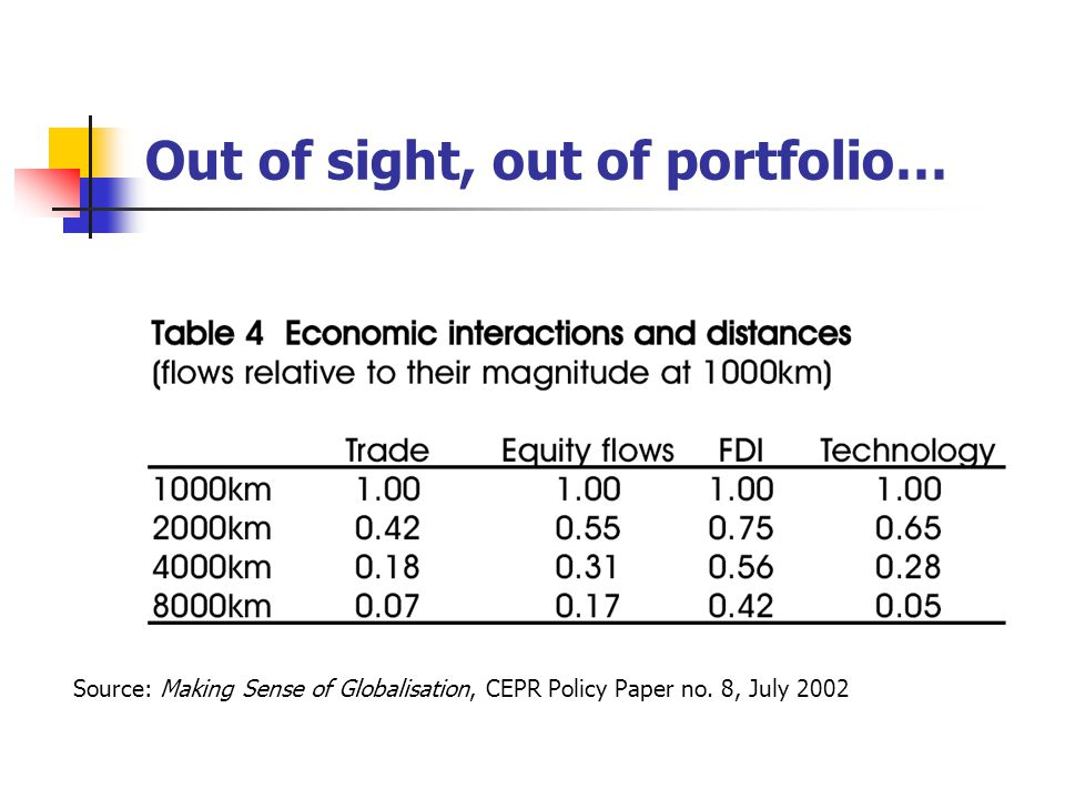Out of sight, out of portfolio… Source: Making Sense of Globalisation, CEPR Policy Paper no.