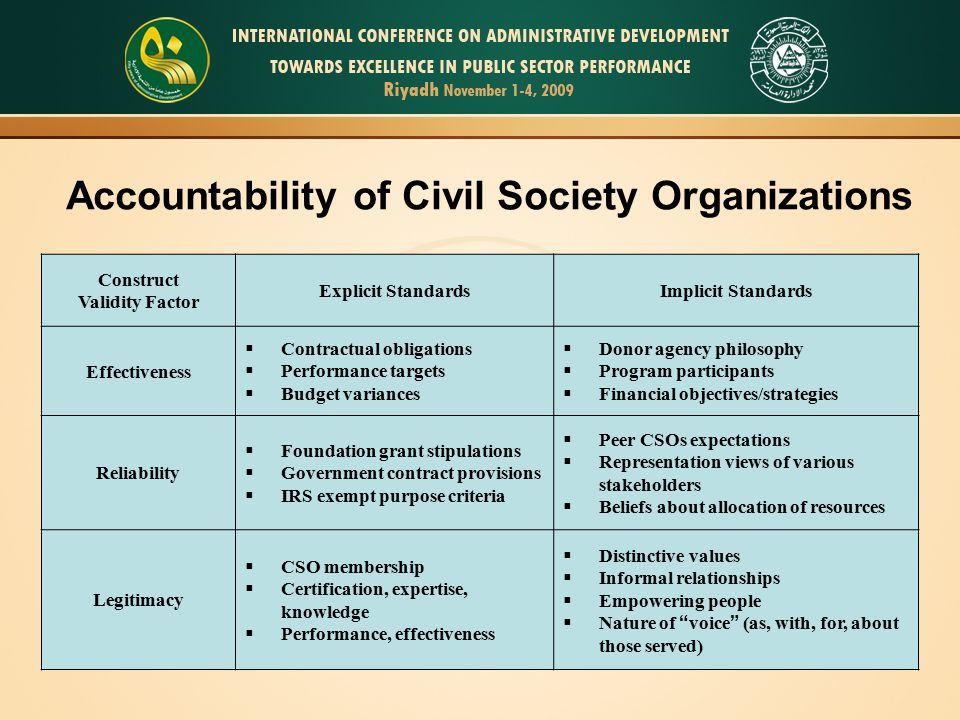 Accountability of Civil Society Organizations Construct Validity Factor Explicit StandardsImplicit Standards Effectiveness  Contractual obligations  Performance targets  Budget variances  Donor agency philosophy  Program participants  Financial objectives/strategies Reliability  Foundation grant stipulations  Government contract provisions  IRS exempt purpose criteria  Peer CSOs expectations  Representation views of various stakeholders  Beliefs about allocation of resources Legitimacy  CSO membership  Certification, expertise, knowledge  Performance, effectiveness  Distinctive values  Informal relationships  Empowering people  Nature of voice (as, with, for, about those served)