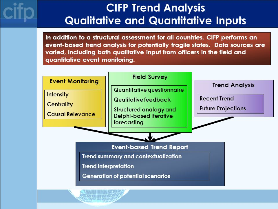 Event Monitoring Intensity Centrality Causal Relevance Event-based Trend Report Trend summary and contextualization Trend interpretation Generation of potential scenarios CIFP Trend Analysis Qualitative and Quantitative Inputs In addition to a structural assessment for all countries, CIFP performs an event-based trend analysis for potentially fragile states.