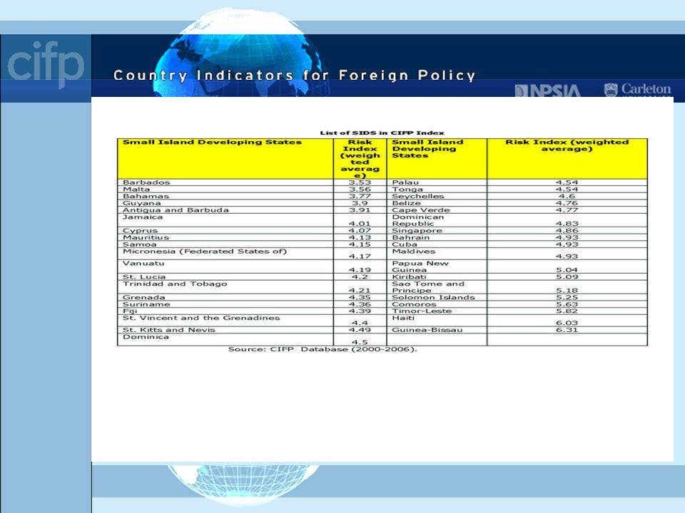 Appendix A: List of SIDS in CIFP Conflict Index Sources: CIFP Conflict Database (2000-2004); Briguglio et al (2003).
