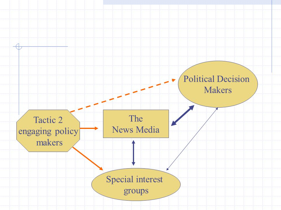 Political Decision Makers The News Media Special interest groups Tactic 2 engaging policy makers