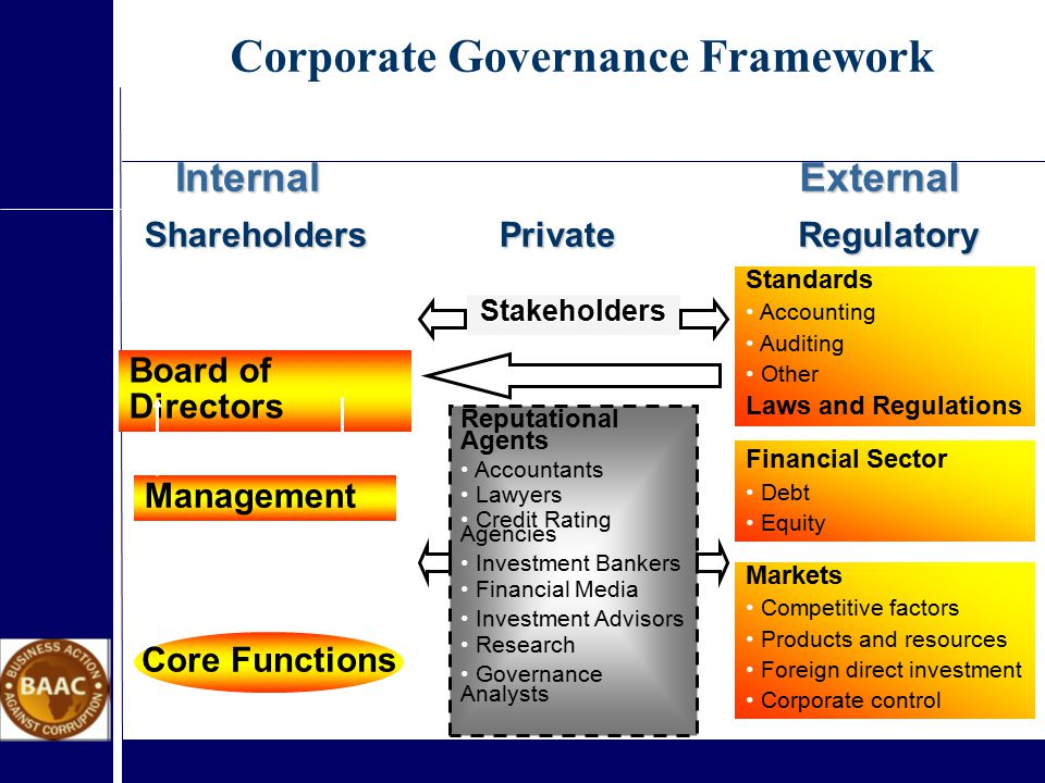 InternalExternalShareholders Board of Directors Management Core Functions Private Stakeholders Reputational Agents Accountants Lawyers Credit Rating Agencies Investment Bankers Financial Media Investment Advisors Research Governance Analysts Regulatory Standards Accounting Auditing Other Laws and Regulations Financial Sector Debt Equity Markets Competitive factors Products and resources Foreign direct investment Corporate control Corporate Governance Framework